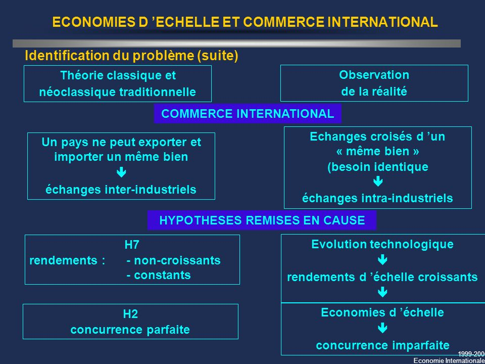 ECONOMIES D 'ECHELLE ET COMMERCE INTERNATIONAL