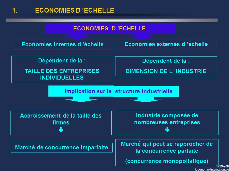 1. ECONOMIES D 'ECHELLE ECONOMIES D 'ECHELLE