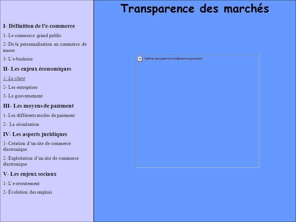 Transparence des marchés