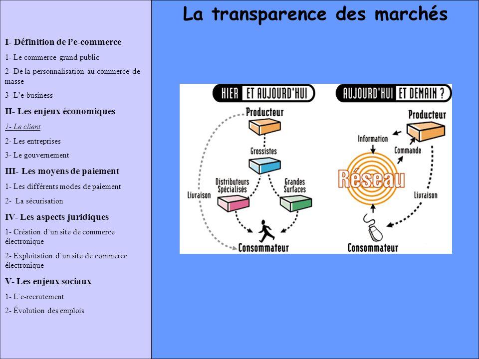 La transparence des marchés