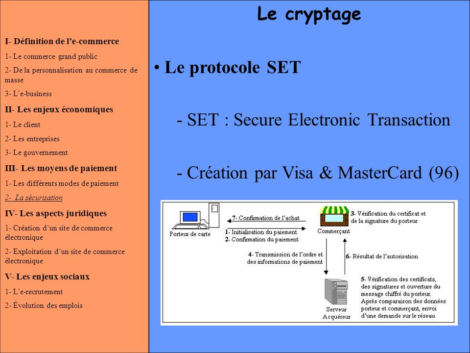- SET : Secure Electronic Transaction