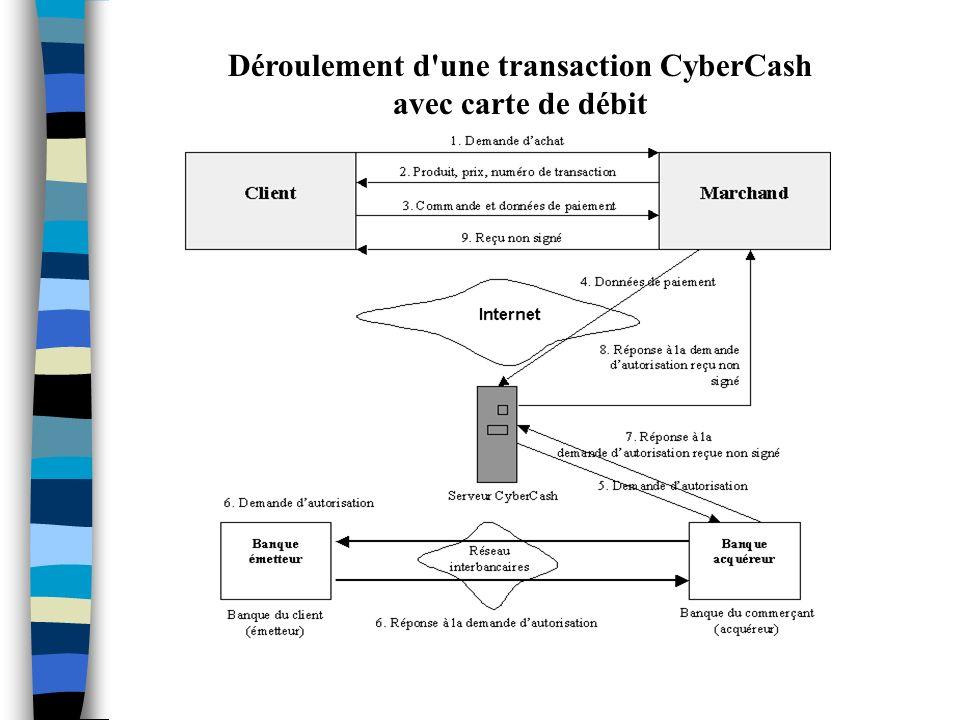 Déroulement d une transaction CyberCash avec carte de débit