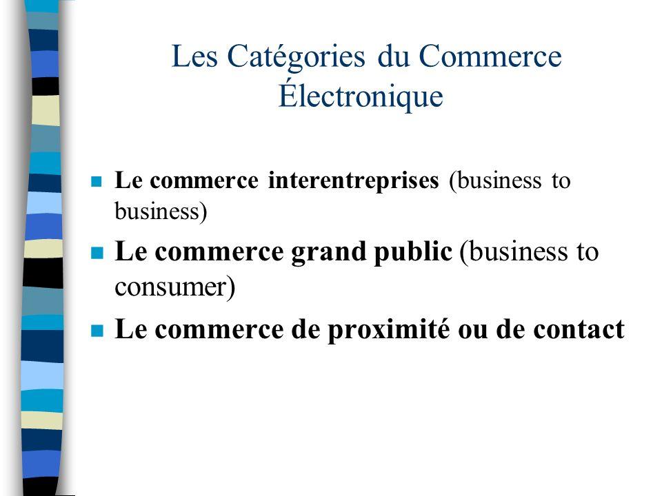 Les Catégories du Commerce Électronique