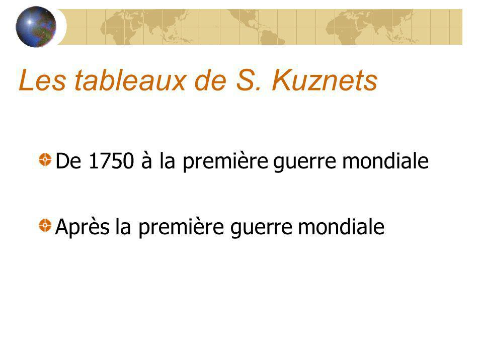 Les tableaux de S. Kuznets