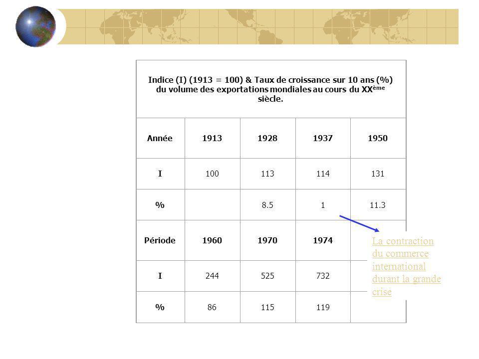 du volume des exportations mondiales au cours du XXème siècle.
