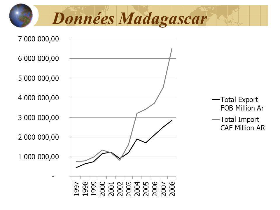 Données Madagascar