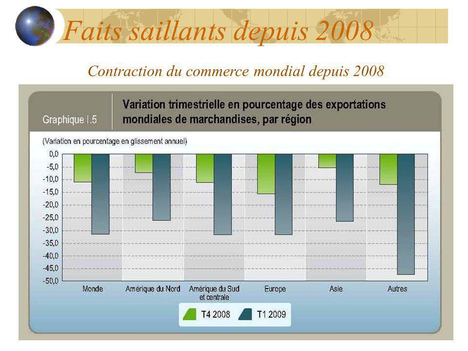 Faits saillants depuis 2008
