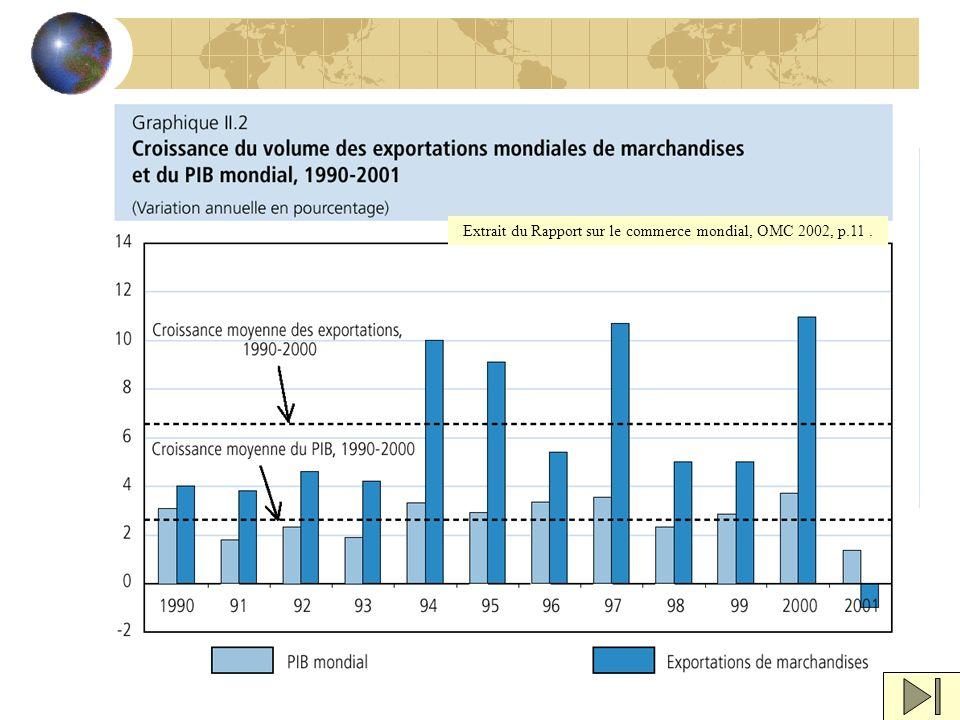 Extrait du Rapport sur le commerce mondial, OMC 2002, p.11 .