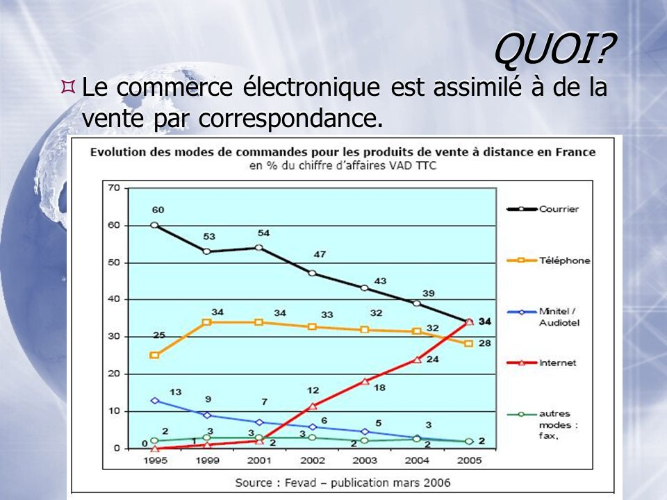 QUOI Le commerce électronique est assimilé à de la vente par correspondance.