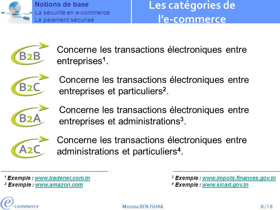 Les catégories de l'e-commerce