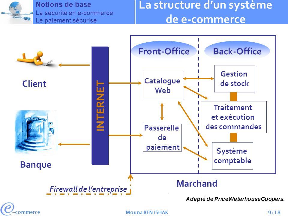 La structure d'un système de e-commerce