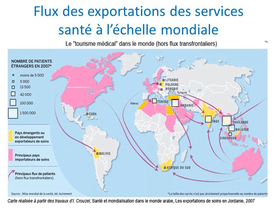 Flux des exportations des services santé à l'échelle mondiale