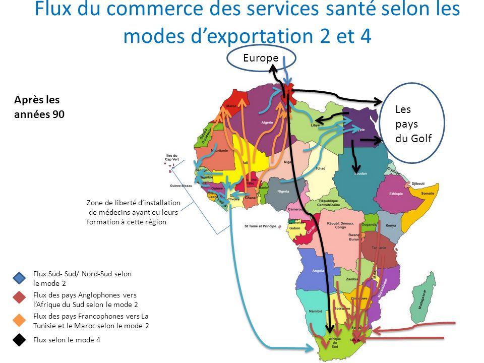 Flux du commerce des services santé selon les modes d'exportation 2 et 4