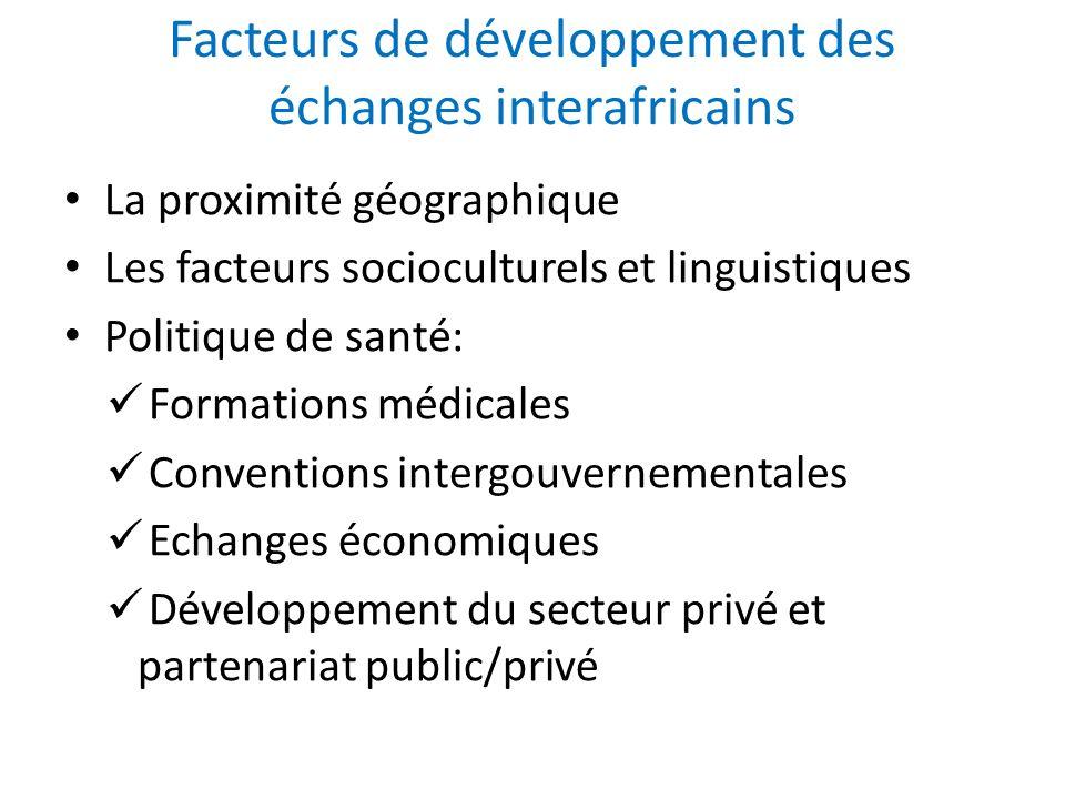 Facteurs de développement des échanges interafricains