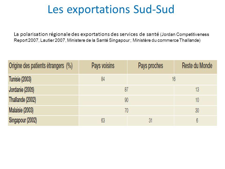 Les exportations Sud-Sud