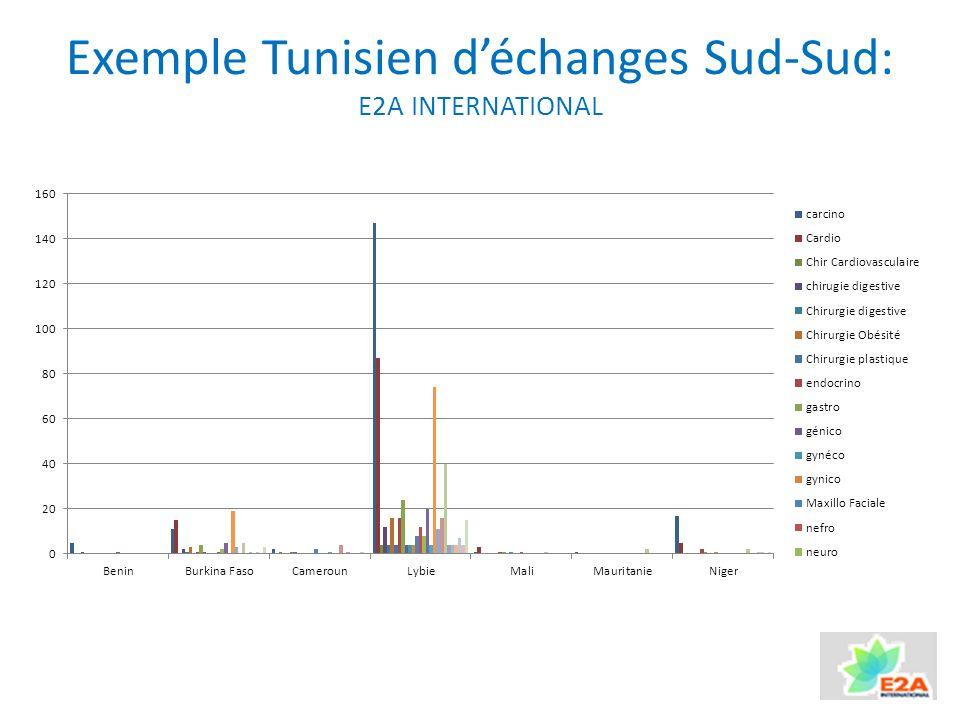 Exemple Tunisien d'échanges Sud-Sud: E2A INTERNATIONAL