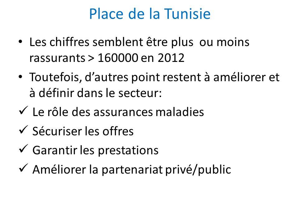 Place de la Tunisie Les chiffres semblent être plus ou moins rassurants > 160000 en 2012.