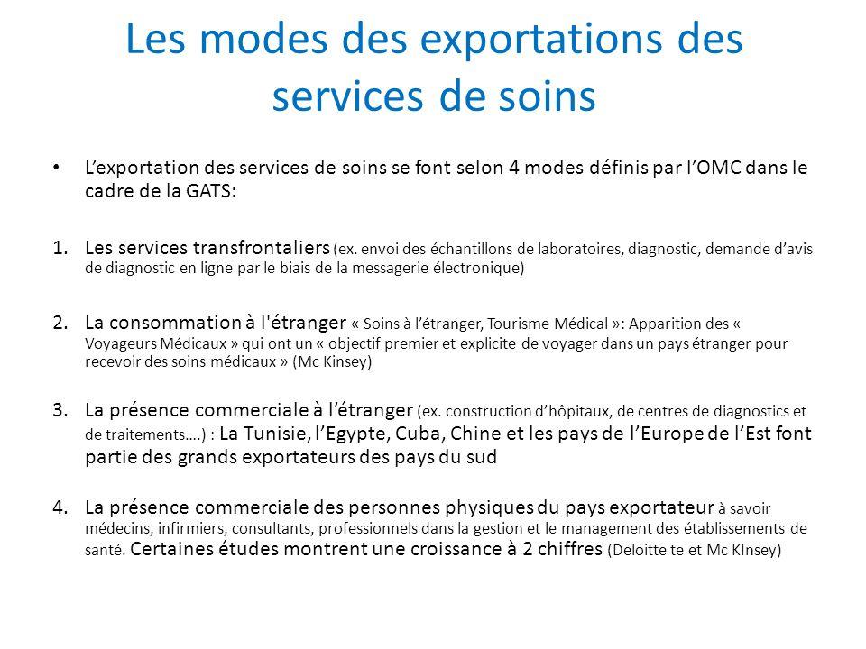 Les modes des exportations des services de soins