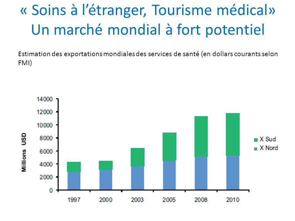 « Soins à l'étranger, Tourisme médical» Un marché mondial à fort potentiel