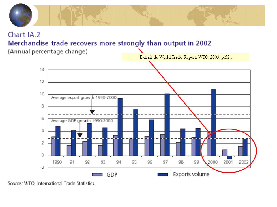 Extrait du World Trade Report, WTO 2003, p.52 .