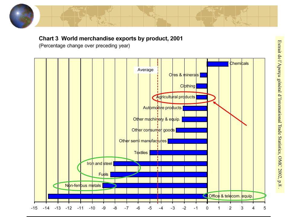 Extrait de l'Aperçu général d'International Trade Statistics, OMC 2002, p.8 .