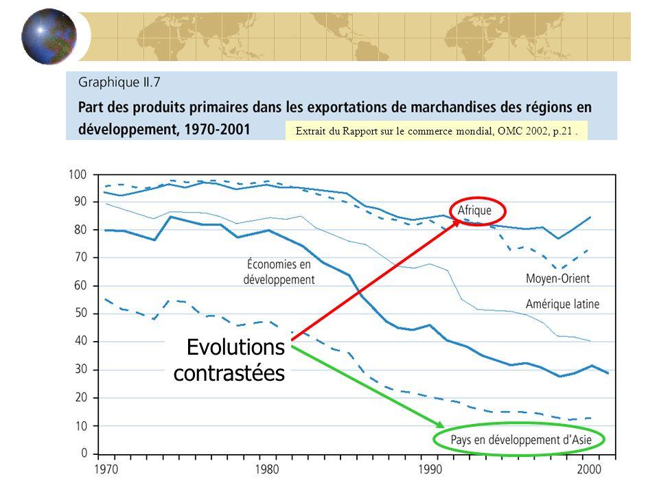 Extrait du Rapport sur le commerce mondial, OMC 2002, p.21 .