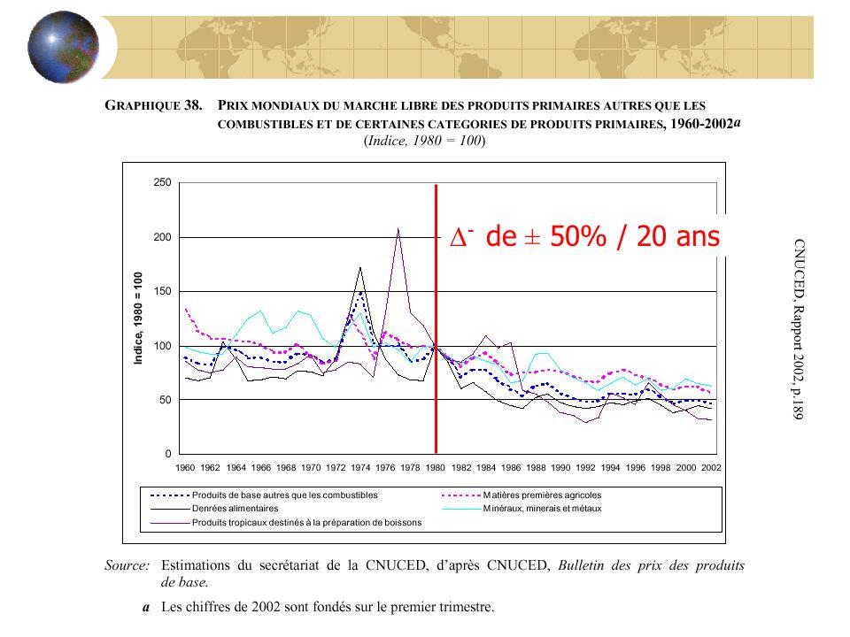 - de ± 50% / 20 ans CNUCED, Rapport 2002, p.189