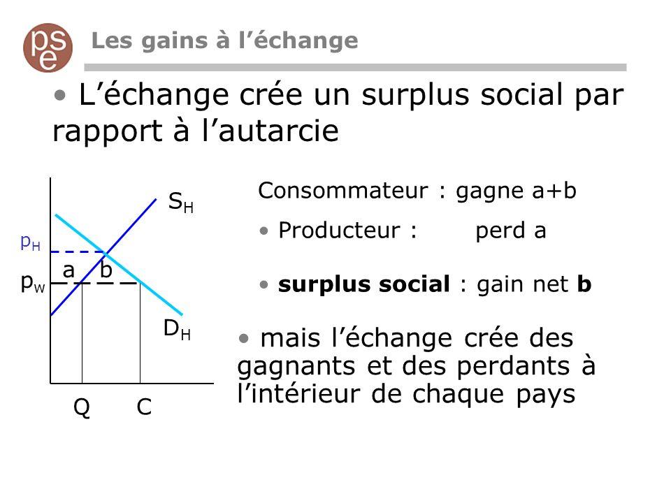 L'échange crée un surplus social par rapport à l'autarcie