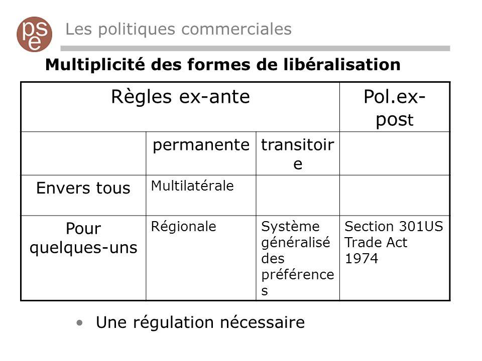 Règles ex-ante Pol.ex-post Les politiques commerciales
