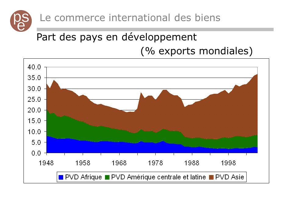 Le commerce international des biens