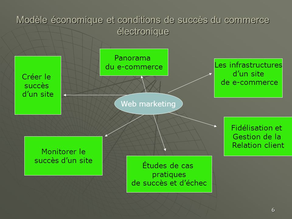 Modèle économique et conditions de succès du commerce électronique
