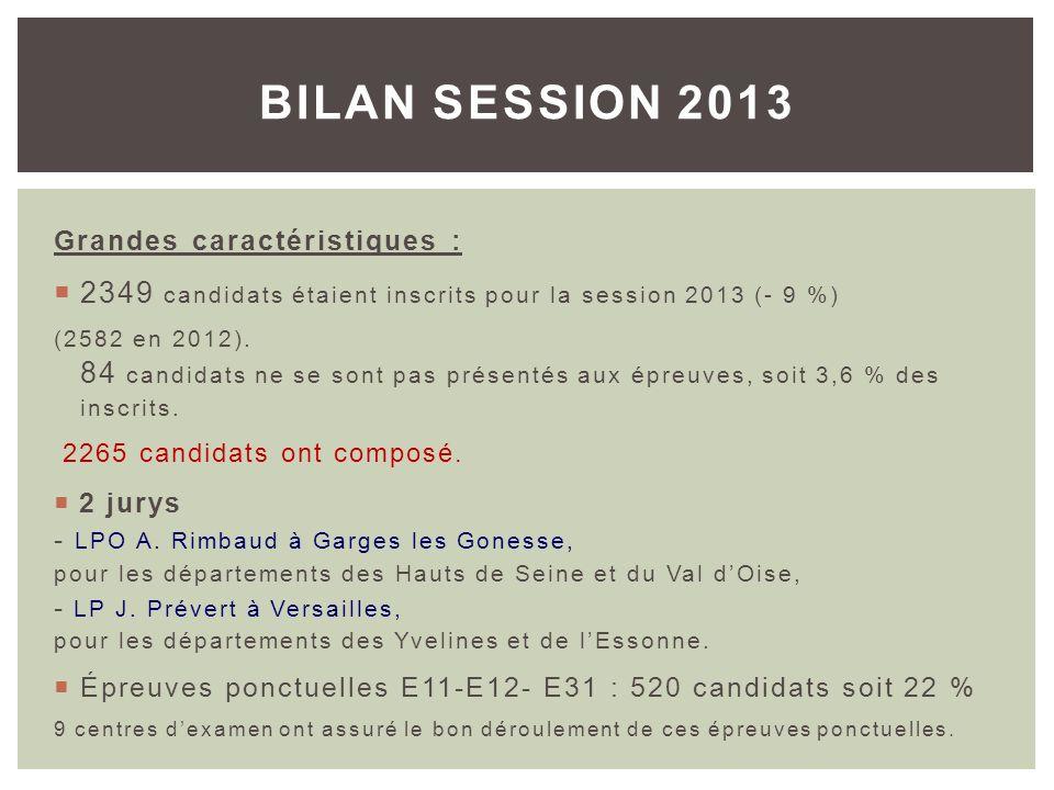 BILAN SESSION 2013 Grandes caractéristiques : 2349 candidats étaient inscrits pour la session 2013 (- 9 %)