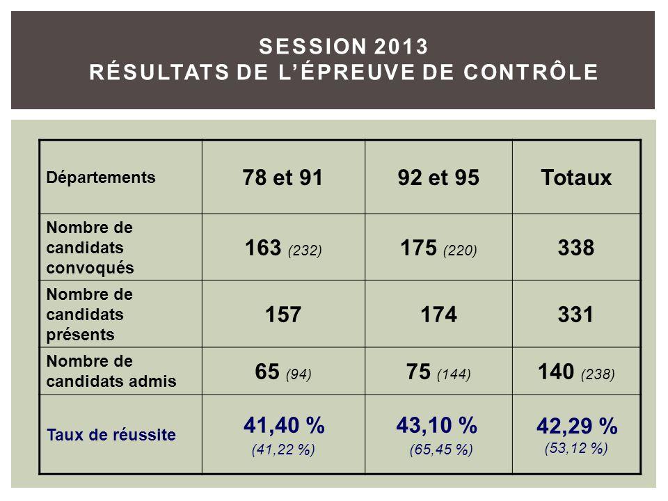 SESSION 2013 RÉSULTATS DE L'ÉPREUVE DE CONTRÔLE