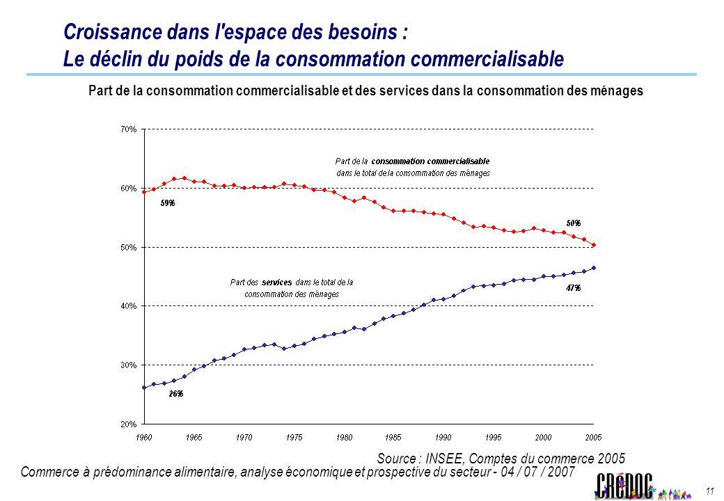 Croissance dans l espace des besoins : Le déclin du poids de la consommation commercialisable