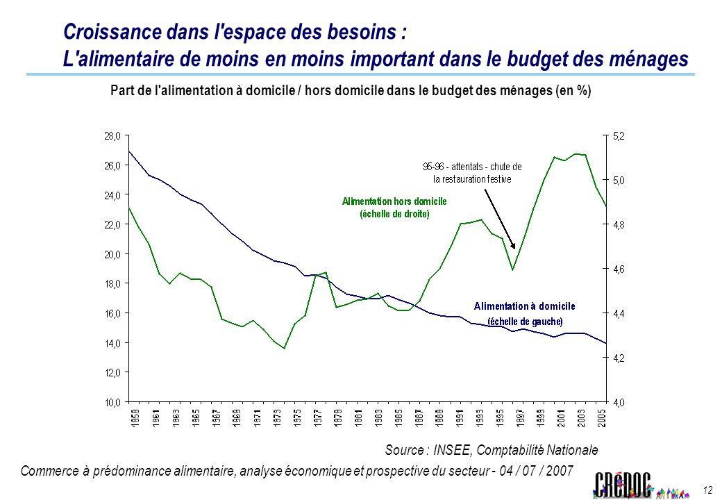 Croissance dans l espace des besoins : L alimentaire de moins en moins important dans le budget des ménages