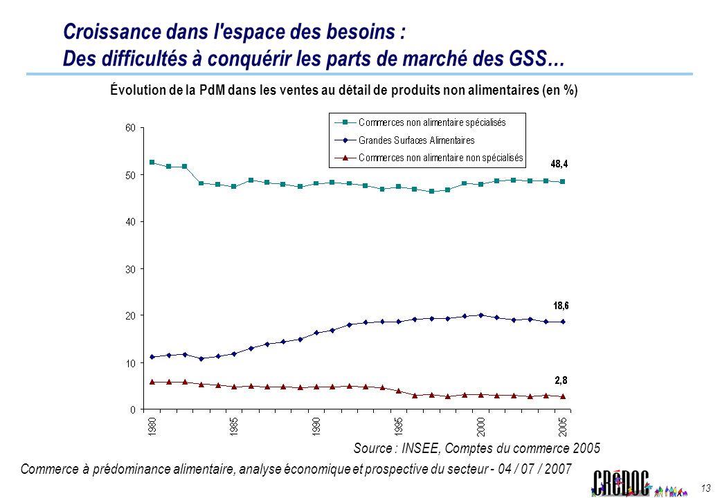 Croissance dans l espace des besoins : Des difficultés à conquérir les parts de marché des GSS…
