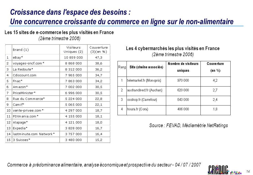 Les 15 sites de e-commerce les plus visités en France