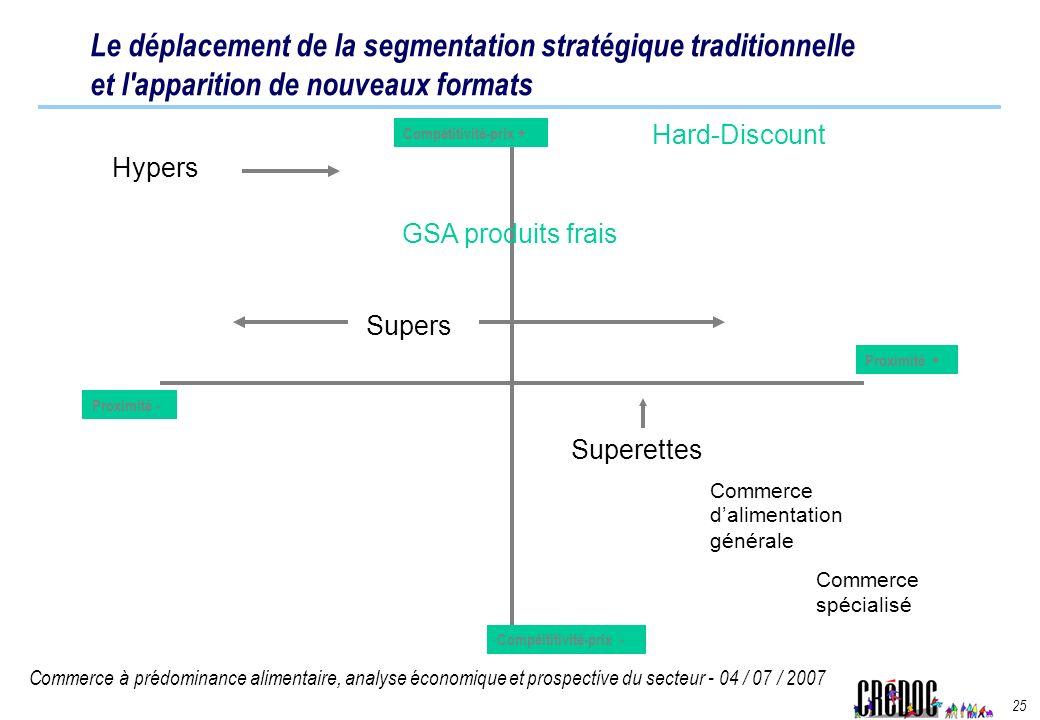 Le déplacement de la segmentation stratégique traditionnelle et l apparition de nouveaux formats