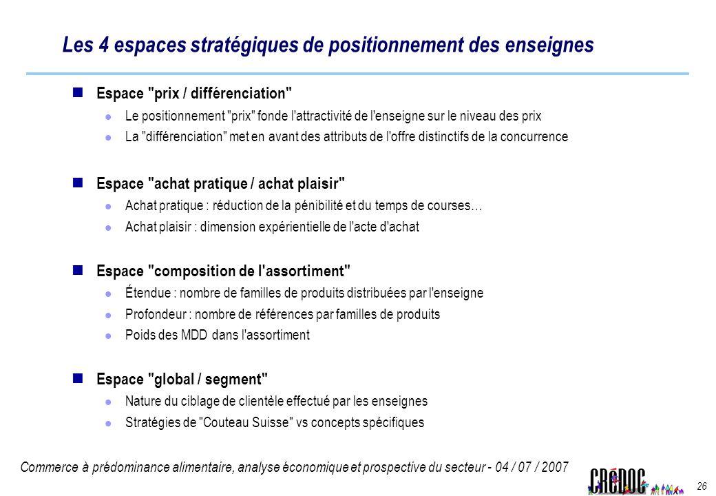 Les 4 espaces stratégiques de positionnement des enseignes