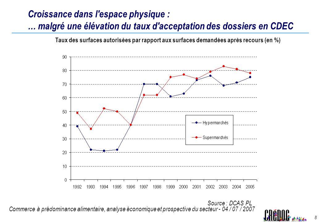 Croissance dans l espace physique : … malgré une élévation du taux d acceptation des dossiers en CDEC