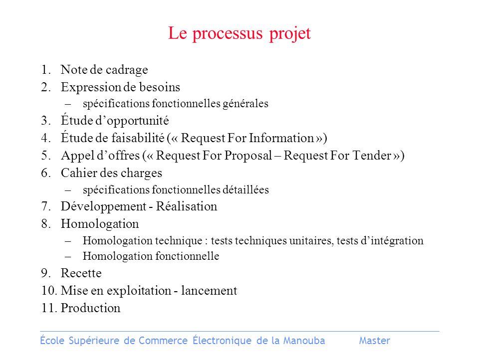 Le processus projet Note de cadrage Expression de besoins