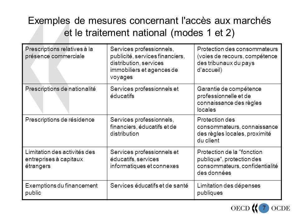 Exemples de mesures concernant l accès aux marchés et le traitement national (modes 1 et 2)