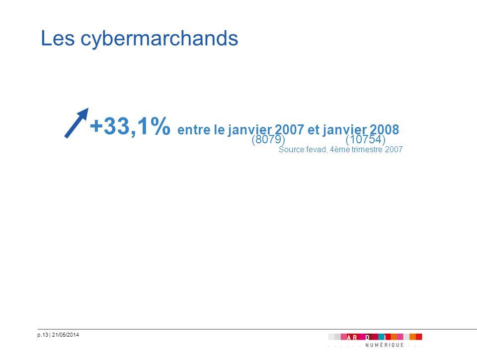 +33,1% entre le janvier 2007 et janvier 2008