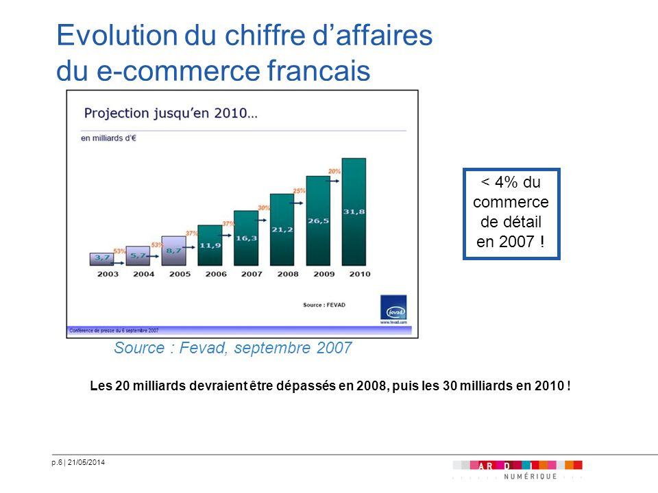 Evolution du chiffre d'affaires du e-commerce français