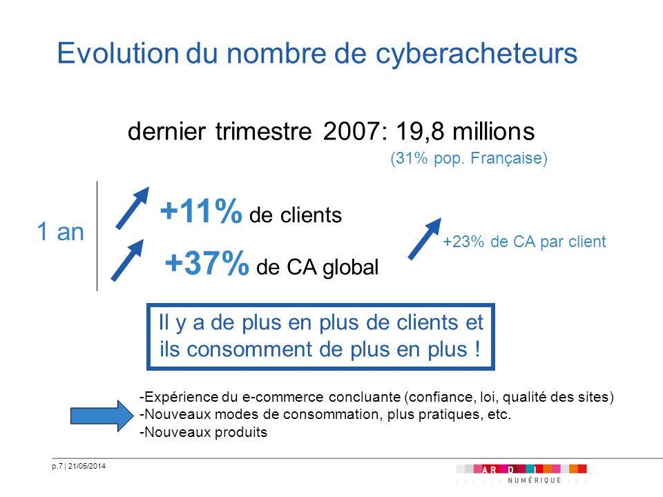 Evolution du nombre de cyberacheteurs