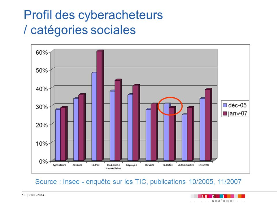 Profil des cyberacheteurs / catégories sociales