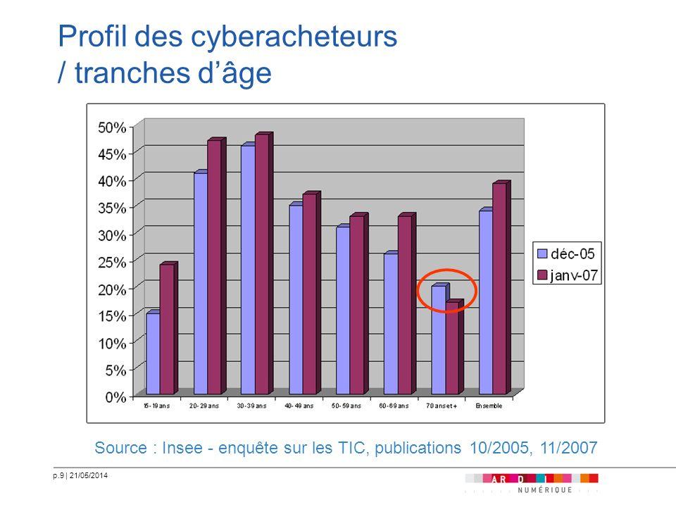 Profil des cyberacheteurs / tranches d'âge