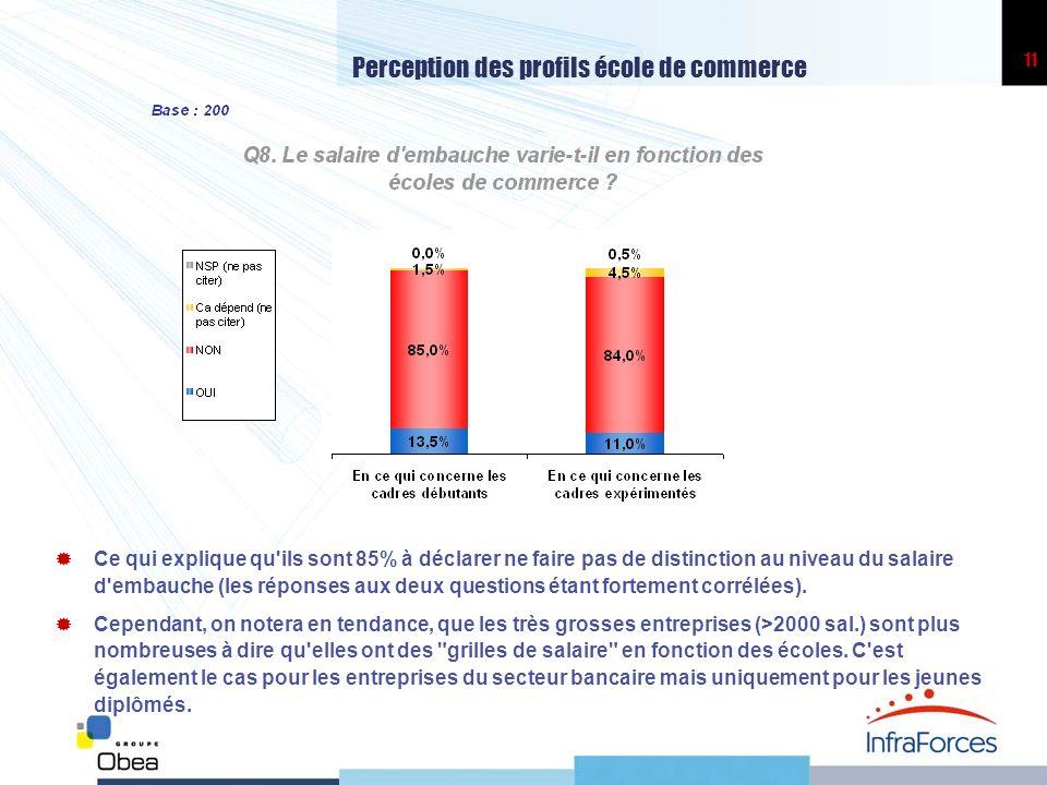 Perception des profils école de commerce
