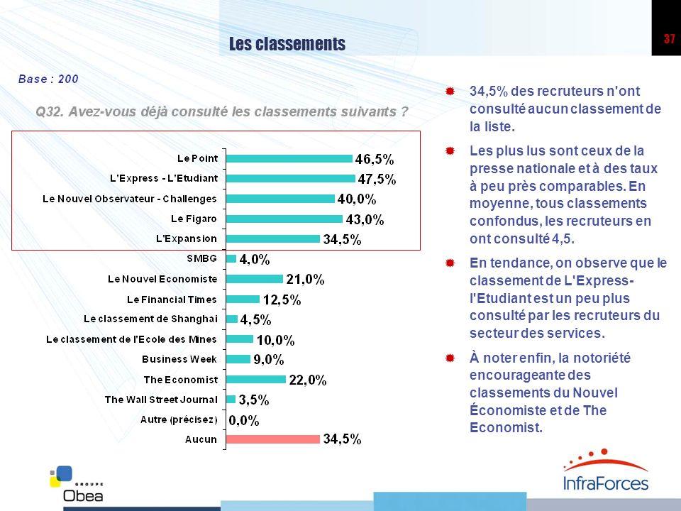 Les classements 34,5% des recruteurs n ont consulté aucun classement de la liste.