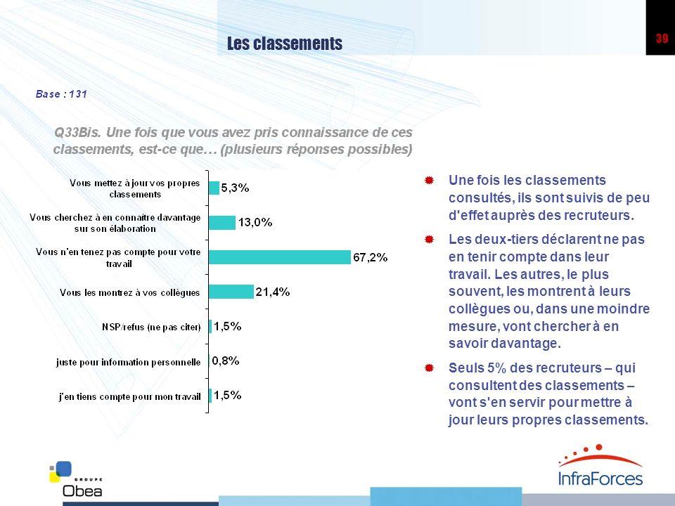 Les classements Une fois les classements consultés, ils sont suivis de peu d effet auprès des recruteurs.